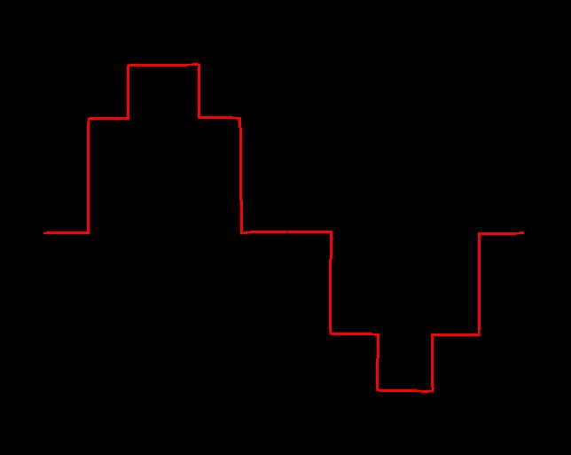 quantizedwaveform